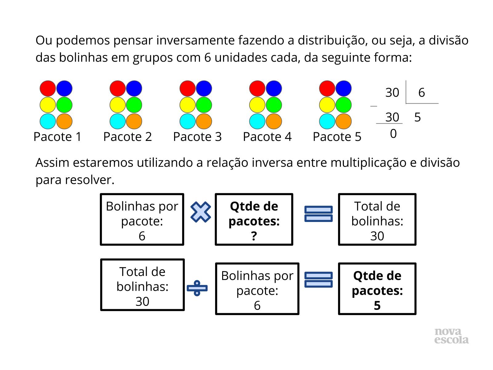 Problematizando com as relações inversas entre multiplicação e divisão com resto zero