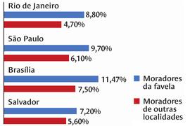 Porcentual de pessoas que nunca foram à escola é maior nas favelas. Arte Nova Escola