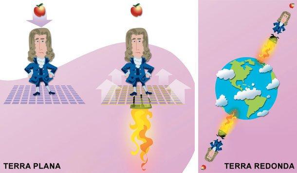 Einstein e a relatividade geral: Terra plana versus Terra redonda. Ilustração Milton Rodrigues Alves