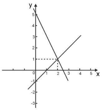 Prova Brasil De Matematica 9º Ano Numeros E Operacoes Algebra E Funcoes