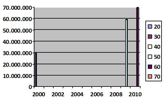 Gráfico mostra o aumento na frota de veículos no Brasil entre 2000 e 2010. Fonte: Denatran