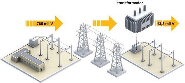 Subestações de transmissão