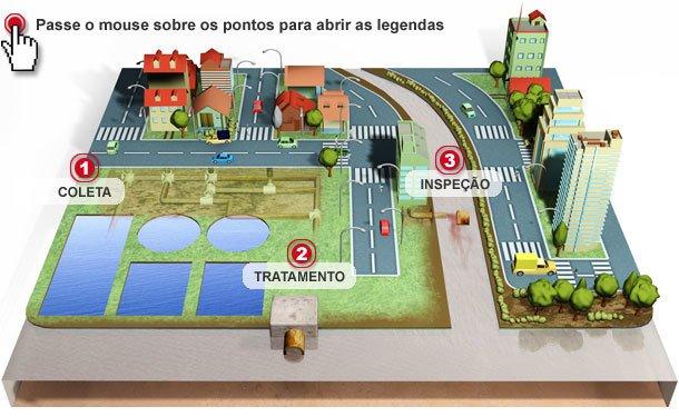 Despoluição do rio Tietê. Infografia: Anna Luiza Aragão