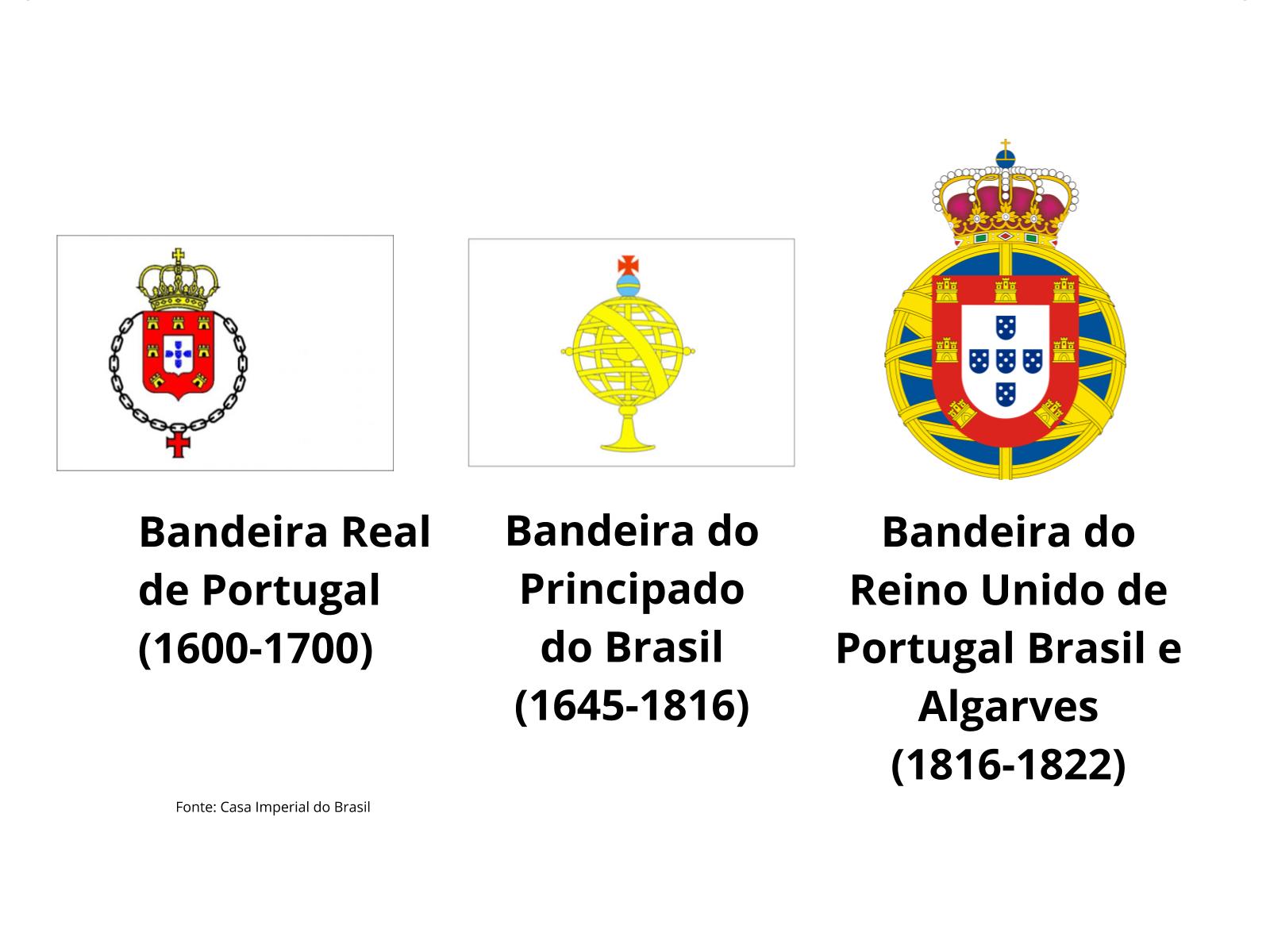 A vinda da Corte de D. João VI e a elevação do Brasil como Reino Unido a Portugal e Algarves