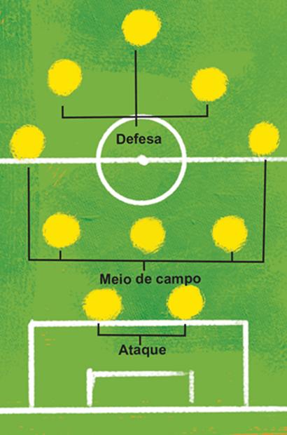 Surgiu para se contrapor ao esquema 4-4-2 consolidado pela seleção do Brasil de 1980. Dessa forma, tinham um zagueiro a mais do que os dois atacantes adversários e eram em maior número no meio de campo. Bruno Algarve