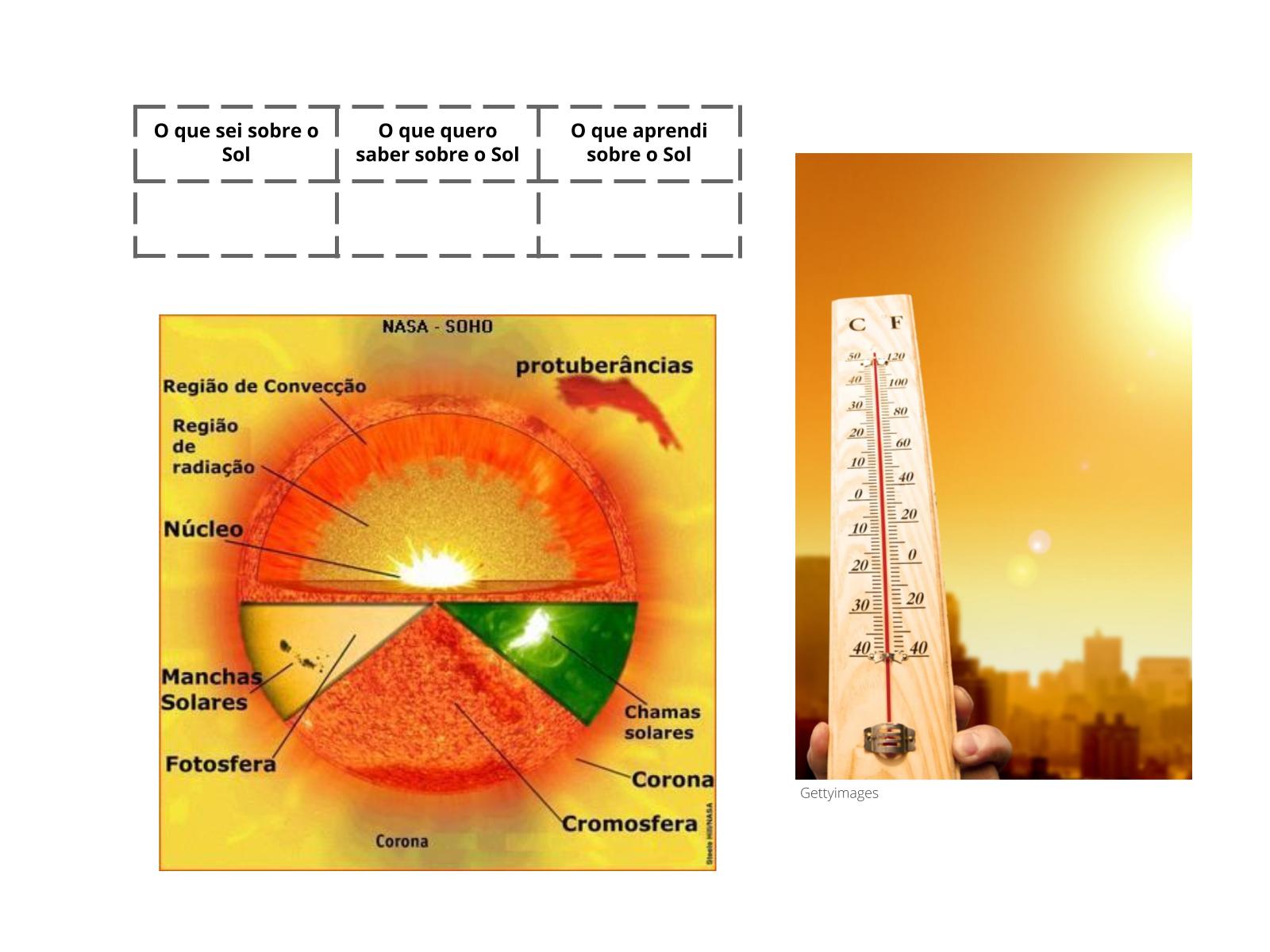 Ciclo de vida do Sol: efeitos das erupções solares na Terra