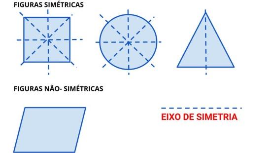 Identificar eixo de simetria em figuras e formas planas