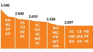 Valor anual estimado nas séries iniciais do Ensino Fundamental, da zona urbana, em 2012, em reais.