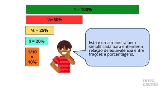 Reconhecendo 10% como um Décimo e 20% como Dois Décimos ou um Quinto