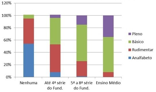 Gráfico: Quanto maior a escolaridade, menor o analfabetismo. Fonte: Inaf 2011/2012
