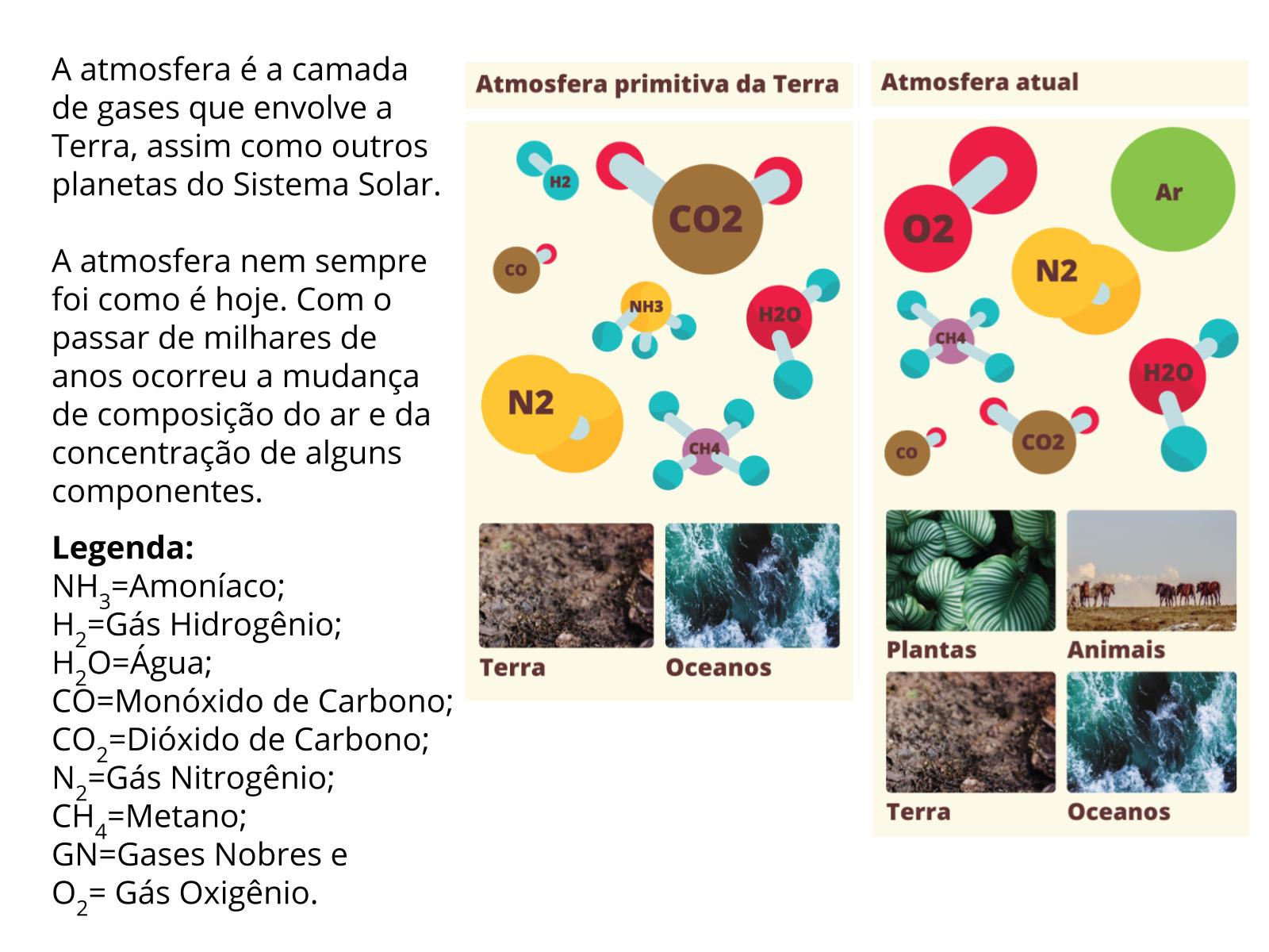 Do que a atmosfera é feita:  os componentes do ar
