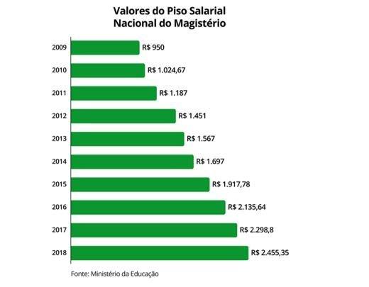 Gráfico mostra evolução do piso salarial dos professores