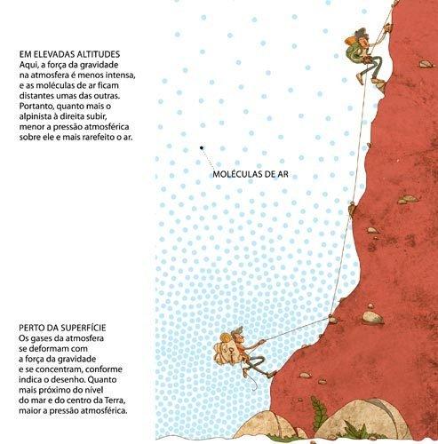 Por que a pressão atmosférica muda com a altitude? Ilustração: Pedro Hamdam