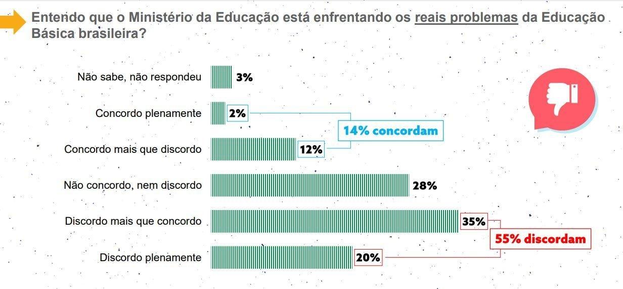 Gráficos da pesquisa de opinião do Todos pela Educação: O Governo Federal e a Educação