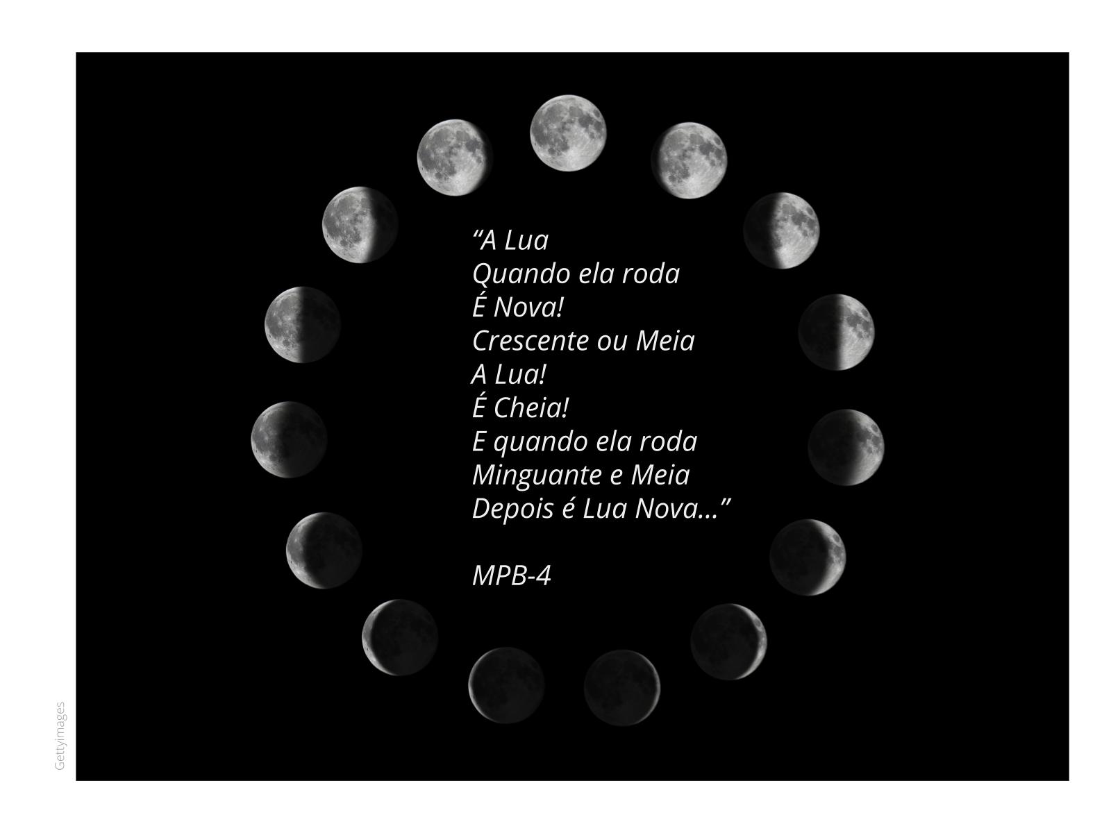 Modelo para Fases da Lua