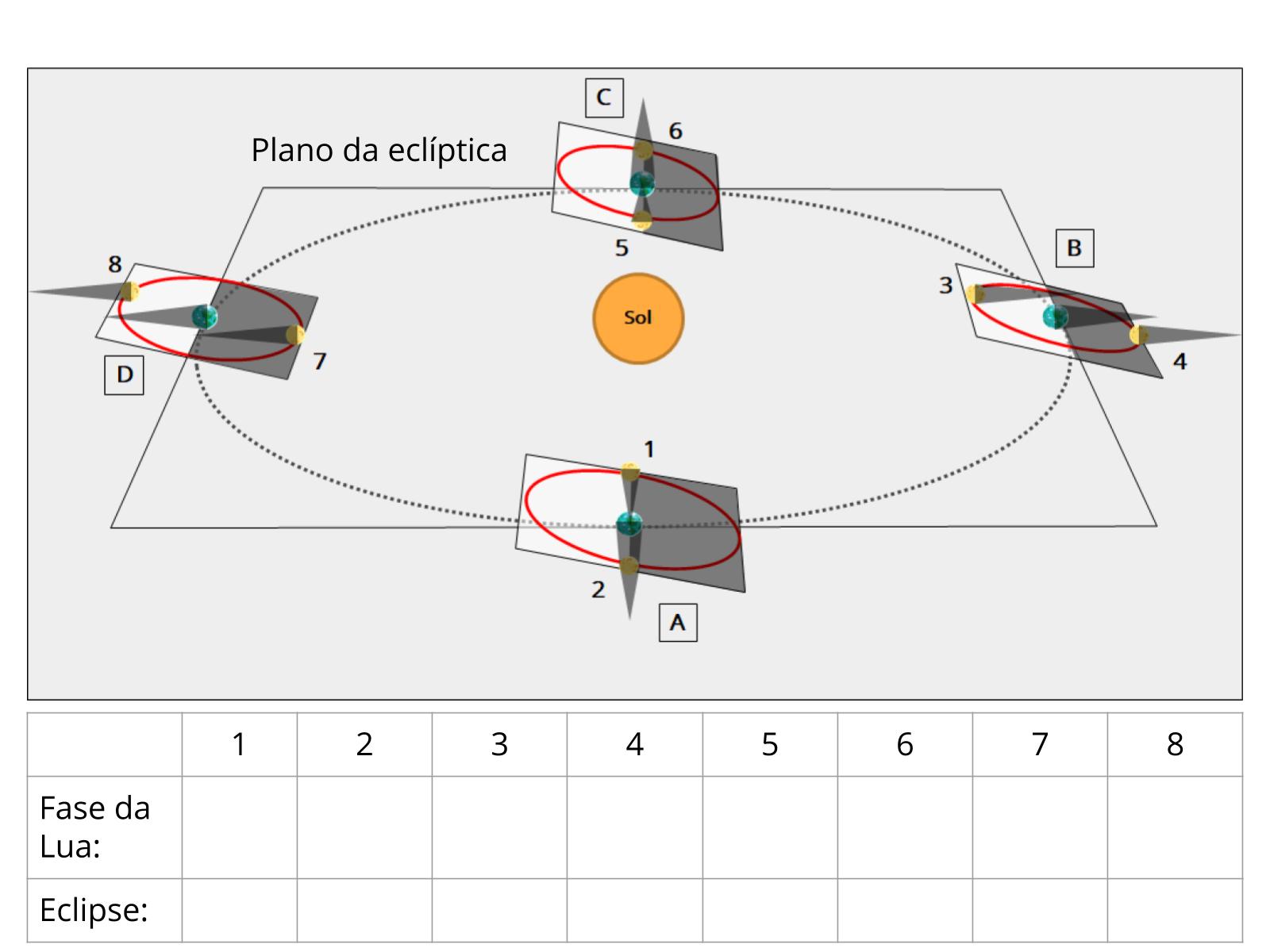A órbita da Lua, os eclipses e a translação ao redor do Sol