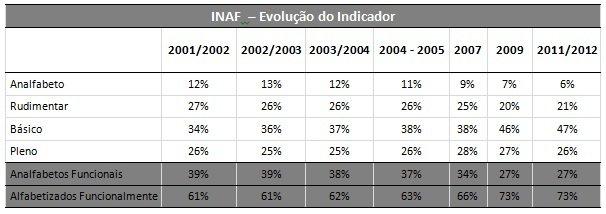 Inaf: evolução do indicador. Fonte: Inaf 2011/2012