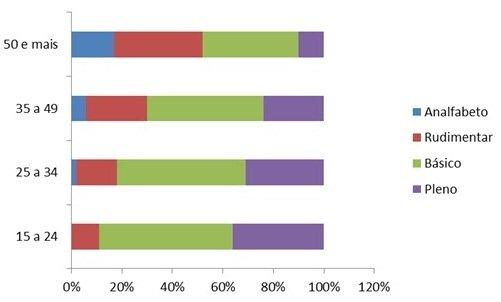 Gráfico: Uma dívida histórica com a Educação. Fonte: Inaf 2011/2012