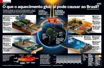 O aquecimento global no Brasil
