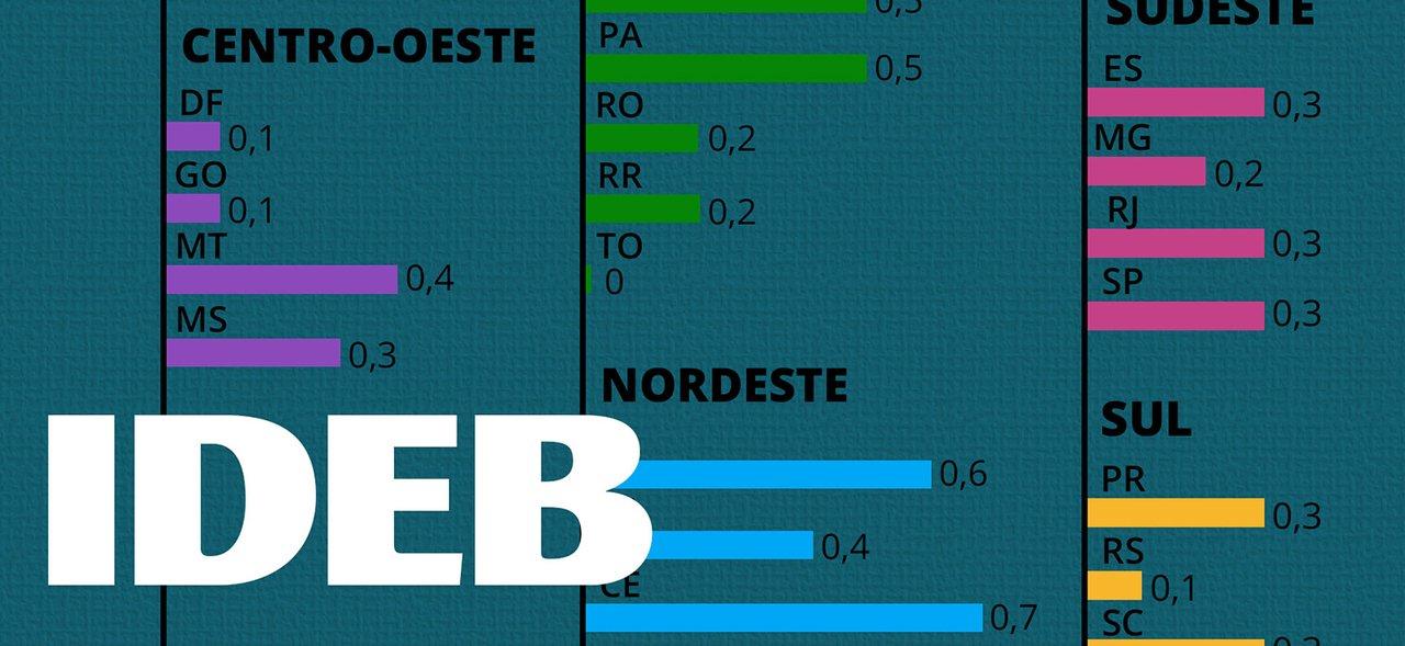 Imagem escrita IDEB em branco no canto inferior esquerdo e atrás textura em azul com alguns números em gráfico do Ideb 2015
