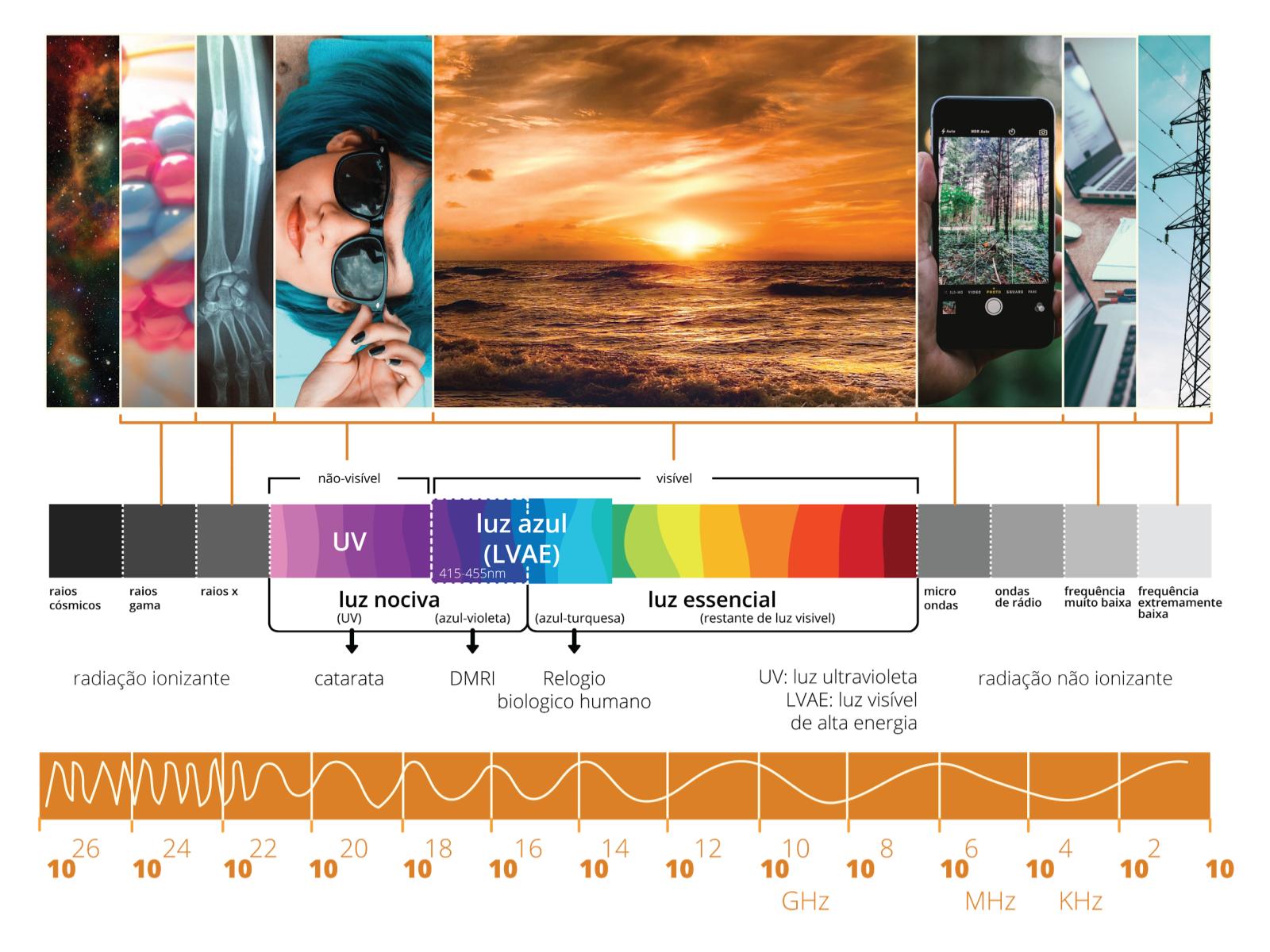 A Energia no Espectro Eletromagnético