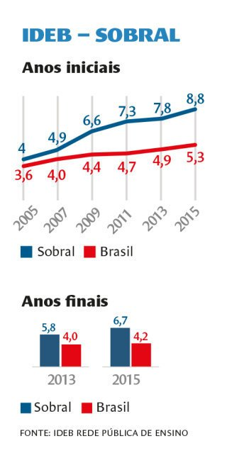A Sobral Que O Brasil Não Conhece