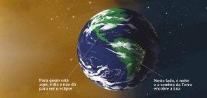 Como explicar que a Terra é redonda?