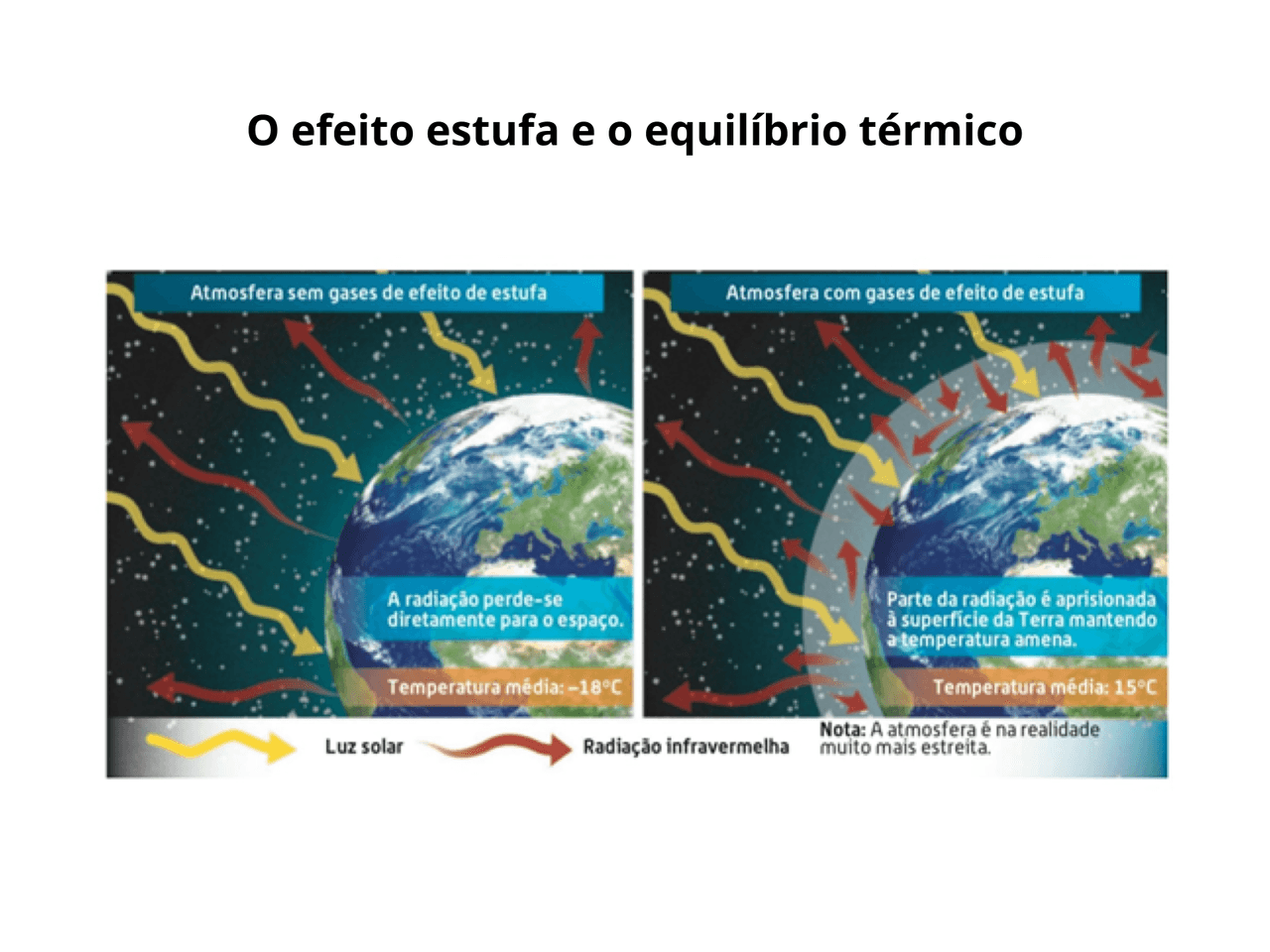 O equilíbrio térmico e a vida na Terra