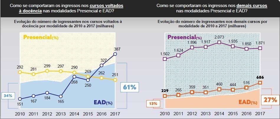 Gráfico elaborado pelo Todos pela Educação mostrando números relativos à EAD