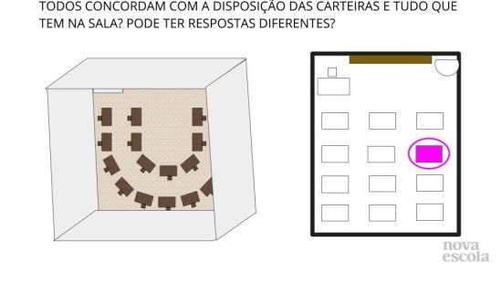 Maquete, croqui e planta baixa da sala de aula