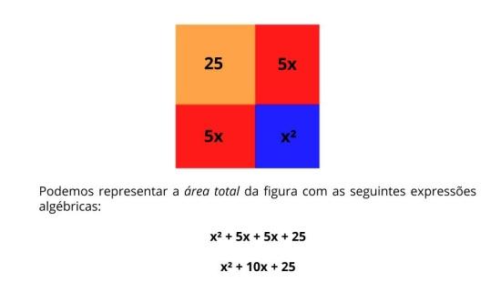 Completando quadrados para resolver equações quadráticas