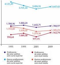 Salários médios dos professores são inferiores aos de outras profissões de mesmo nível de formação. Gráfico: Alice Vasconcellos