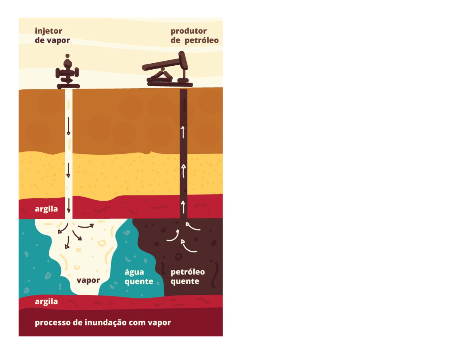 O petróleo e seus derivados