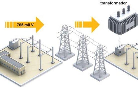 Como a energia elétrica chega a nossas casas?