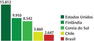 Recursos gastos por ano com cada estudante da Educação Básica à Superior