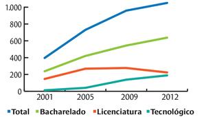 Número de concluintes da licenciatura não cresce na mesma proporção que os das demais áreas