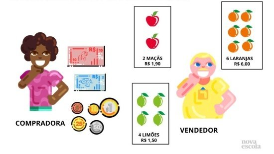 Composição e decomposição de moedas e cédulas até R$ 50,00