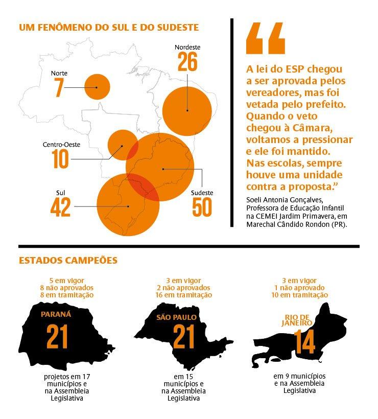 Escola Sem Partido é um fenômeno que se concentra na região Sul e Sudeste no País