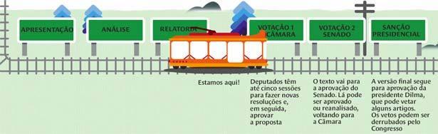 PNE Aprovação deve ficar para 2012. Infográfico: Pedro Melo