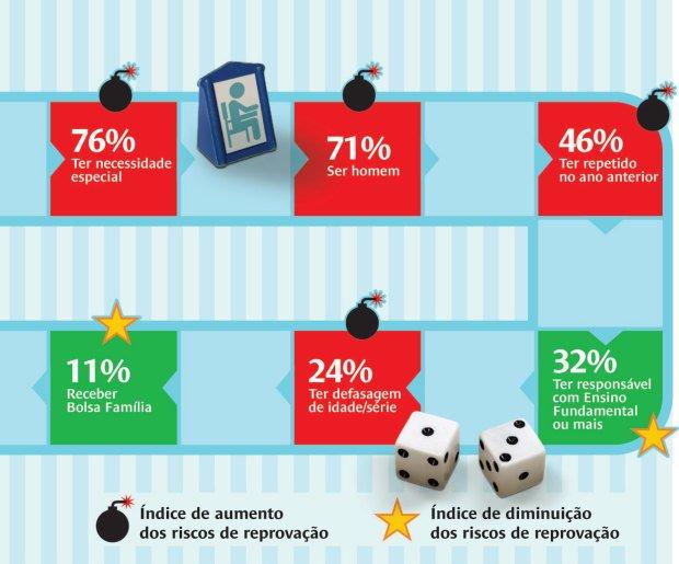 Conheça os seis fatores que contribuem para o aumento ou a queda desse indicador. Ilustração: Bruno Algarve