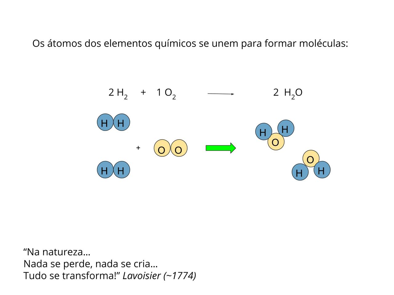 Plano De Aula 9º Ano Ciências átomos Elementos
