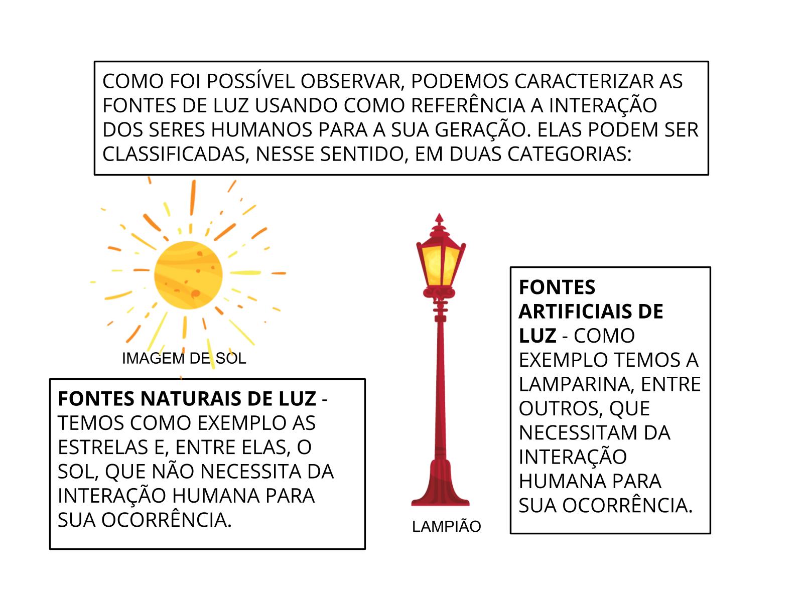 Fontes Naturais e Artificiais de Luz
