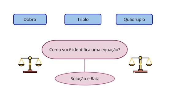 Reconhecendo uma equação quadrática