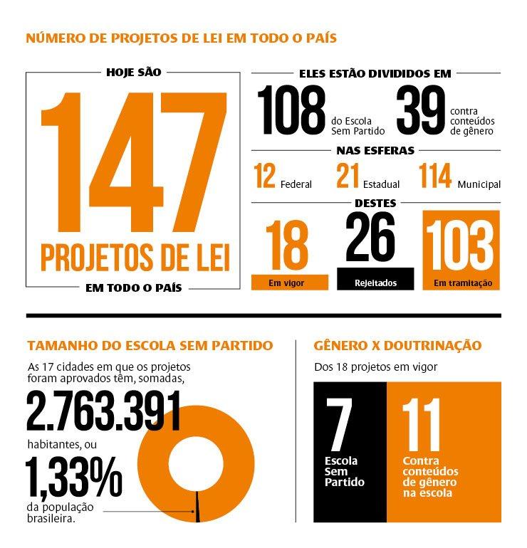 Entre os 147 projetos de lei que circulam no país,18 foram aprovados e destes apenas 7 são sobre o Escola Sem Partido