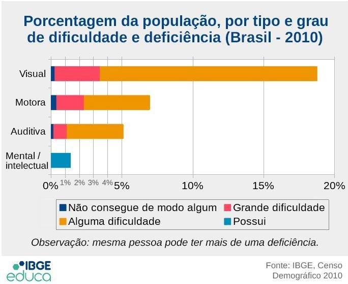 Gráfico do IBGE mostra o número de pessoas com deficiência no Brasil