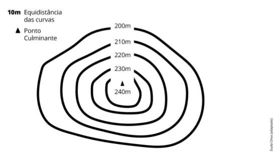 Plano De Aula 6º Ano Geografia Maquetes Do Relevo
