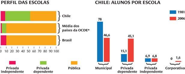 Gráficos sobre Educação no Chile