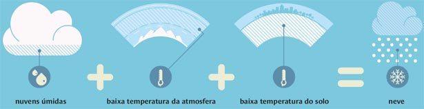Quais as condições climáticas necessárias para haver neve? Ilustração: Fábio Lucca