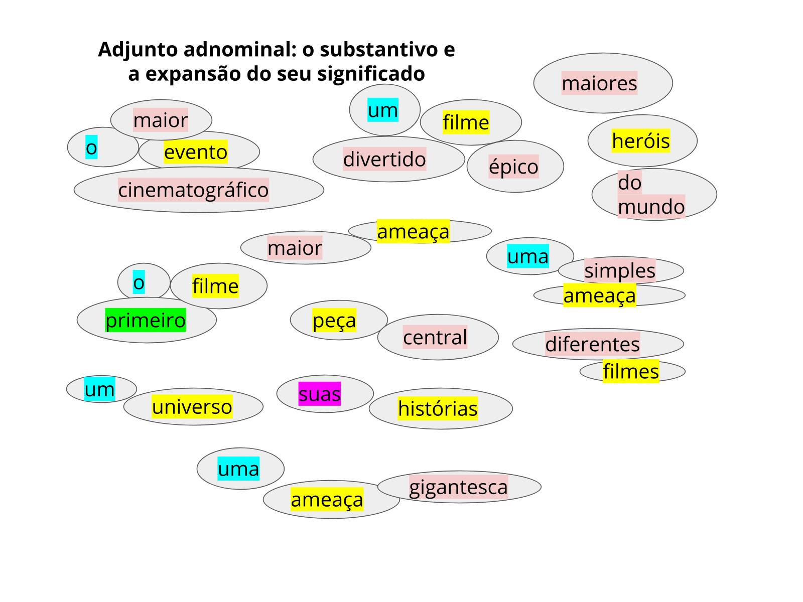 Reconhecendo os adjuntos adnominais e suas funções em uma resenha crítica