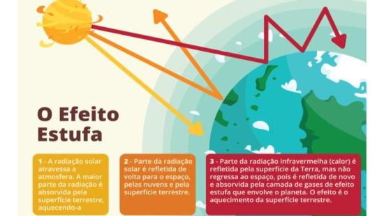 Mudanças climáticas e os impactos na produção